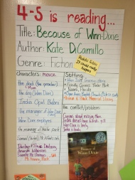 Anchor chart identifying elements of a fiction text.